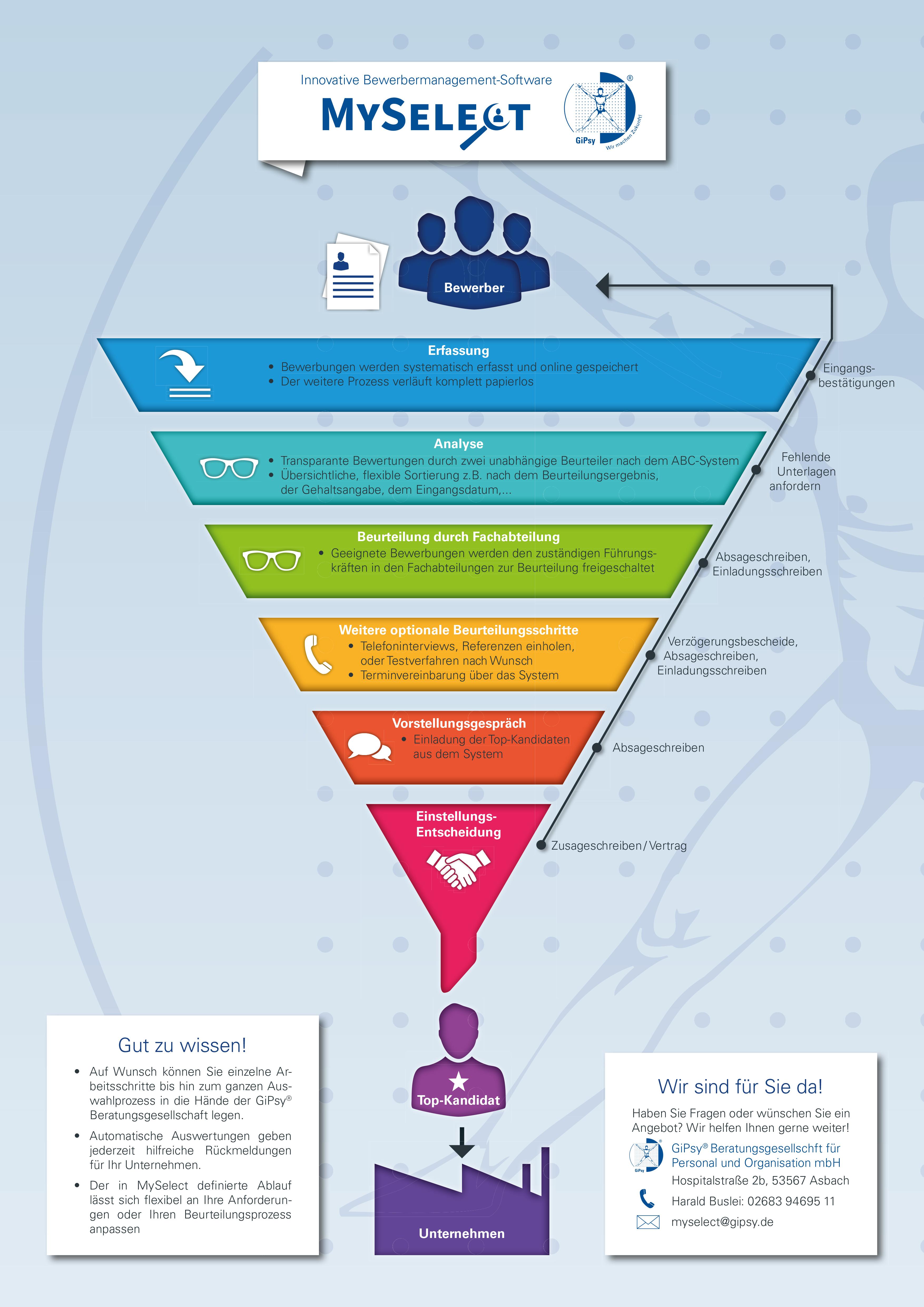 Infografik MySelect.indd